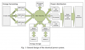 System architecture of the ESTCube-1 satellite power system