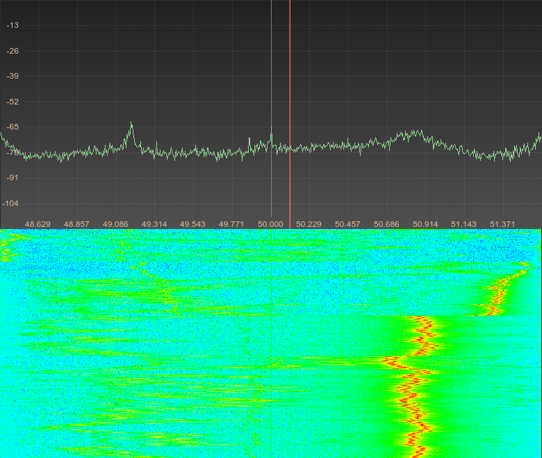 Spectral response of Schmitt trigger oscillator